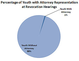 Percentage of Youth with Attorney Representation at Revocation Hearing Pie Chart