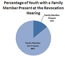 Percentage of Youth with a Family Member Present at Revocation Hearing Pie Chart