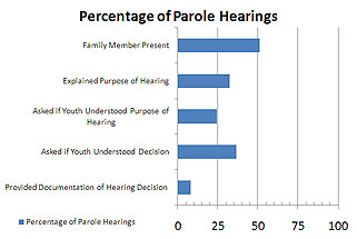 Percentage of Parole Hearing Bar Chart