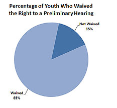 Percentage of Youth Who Waived Right to Preliminary Pie Chart