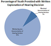 Youth Provided with Written Explanation of Hearing Decision Pie Chart