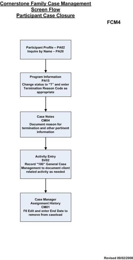 case flow management