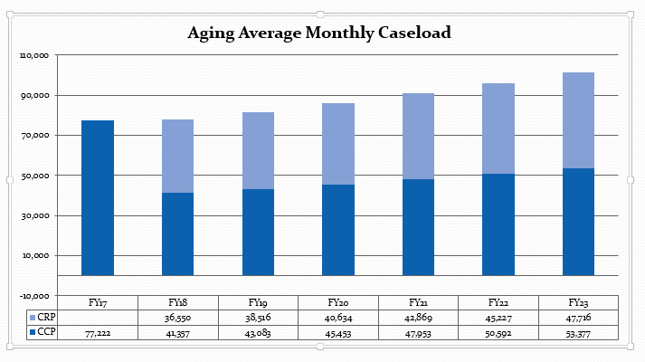 Aging Average Monthly Caseload FY17 to FY23