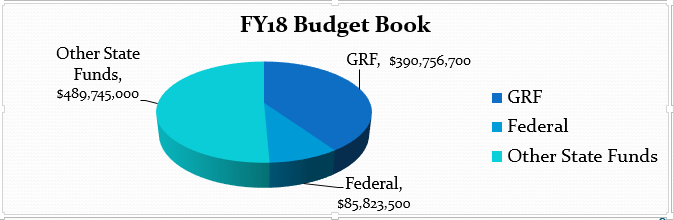 FY 2018 Aging Budget Chart