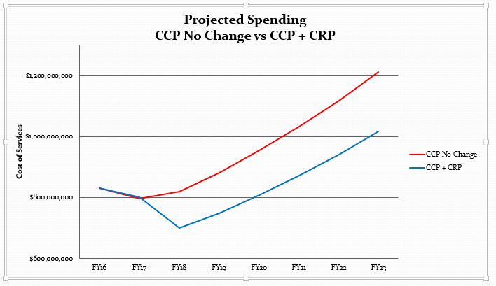 Projected Spending CCP No Change vs CCP and CRP