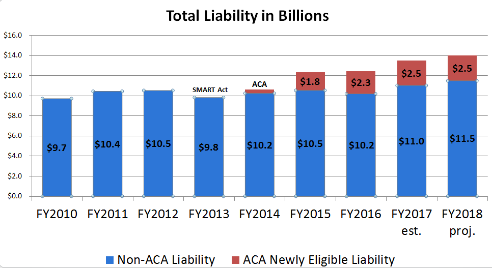 Total Liability in Billions