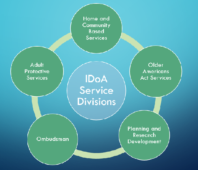 IDOA Divisions