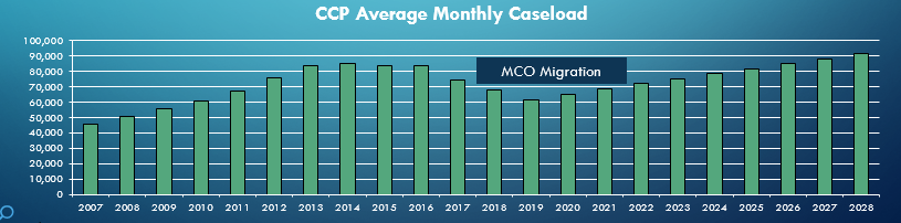 CCP Average Monthly Caseload