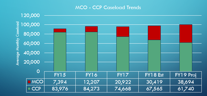 MCO and CCP Caseload Trends