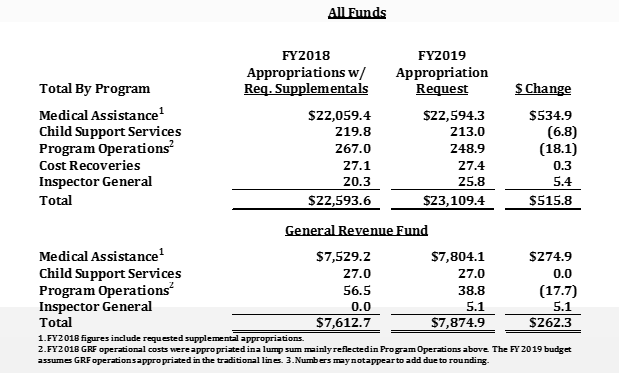 Program Area Appropriations Comparison (Dollars in Millions)