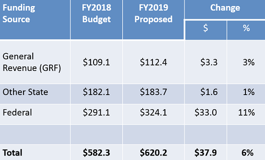 Comparison of FY18 to FY19