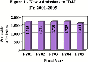 Figure 1: Admissions to IDJJ Fiscal Year 2001 thru 2005
