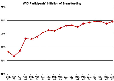 WIC Participants' Initiation of Breastfeeding, 2002-2007, full description in the table below.