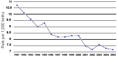 Infant Mortality Trend: Illinois 1991 - 2005, full description in table below.