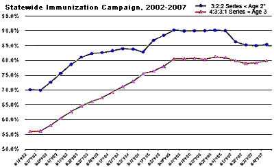 Statewide Immunization Campaign, 2002-2007, full description in the table below.