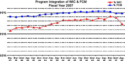 Program Intervention of WIC & FCM - Fiscal Year 2007