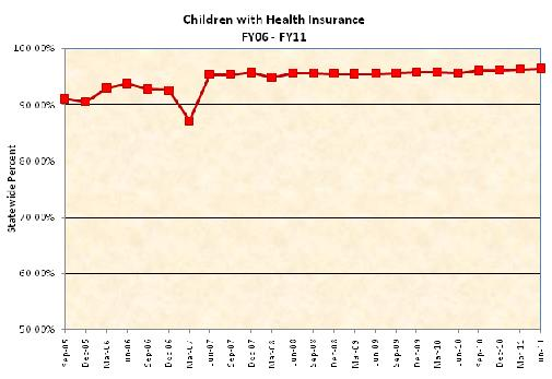 Statewide percentage of Children with Health Insurance between FY06-FY11
