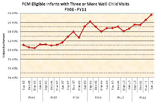 FCM Eligible Infants with Three or More Well-Child Visits between FY06-FY11