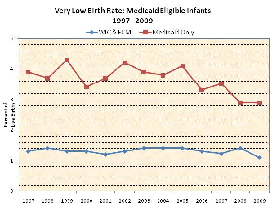 Very Low Birth Rate for Medicaid Eligible Infants between 1997-2009