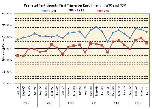 Prenatal PArticipants' First Trimester Enrollment in WIC and FCM FY06-FY11