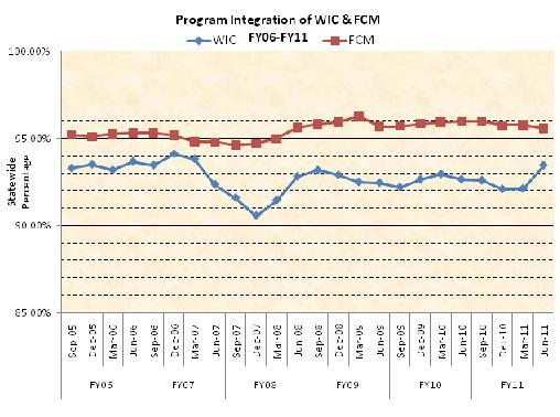 Program Integration of WIC and FCM FY06-FY11