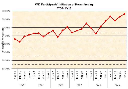 WIC Participants' Initiation of Breastfeeding Infants