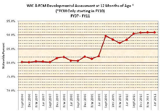 WIC & FCM Developmental Assessment at 12 months of age (FCM Only starting in FY10) FY07-FY11