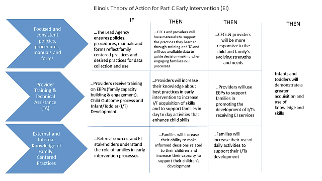 Theory of Action - this charts describes the flow of the SSIP