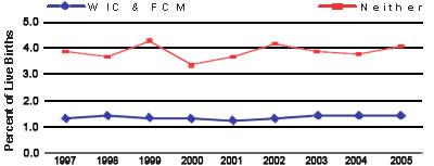 Chart 9: Very Low Birth Weight Rate - Medicaid Eligible Infants, 1997-2006
