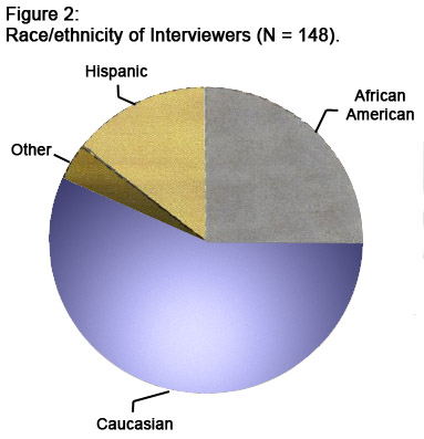 Figure 2: Race/Ethnicity of Interviewers