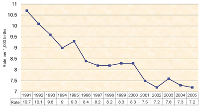 Chart 11: Infant Mortality Trend: Illinois 1991 - 2005