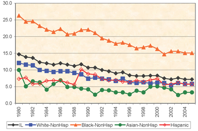 Chart 13: Infant Mortality By Race and Ethnicity - Illinois 1980 - 2005