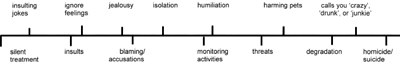 Manifestation of Violence timeline for Emotional Abuse