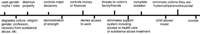 Manifestation of Violence timeline for Social / Economic Abuse