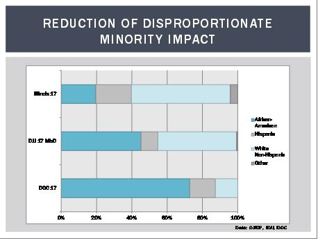 Reduction of Disproportionate Minority Impact