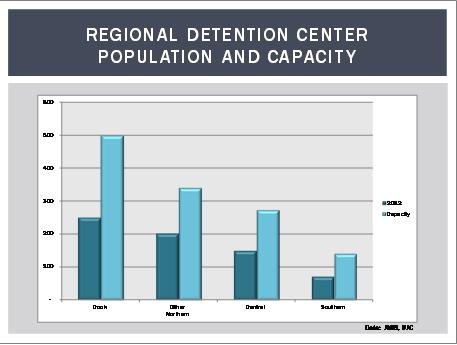 Regional Detention Centers Population and Capacity
