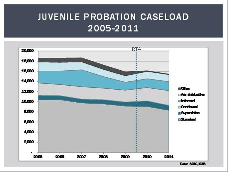 Juvenile Probation Caseload 2005-2011