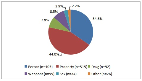 Number of Admissions to IDJJ by Type of Offense in FY2011