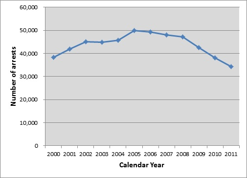 Number of Reported Arrests of Youth ages 10 to 16, Statewide, 2000-2011