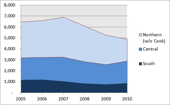 Number of Statewide Delinquency Adjudications (all ages), 2005-2010