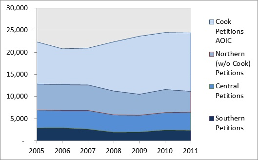 Number of Statewide Juvenile Petitions (all ages), 2005-2011