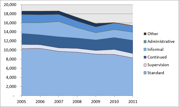 Number of Youth on Probation Statewide (all ages), 2005-2011