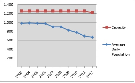 Population Trend, Statewide Detention Centers 2003-2012