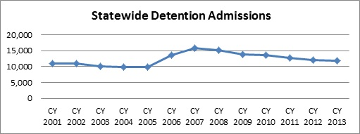 Statewide Detention Admissions CY2001-2013
