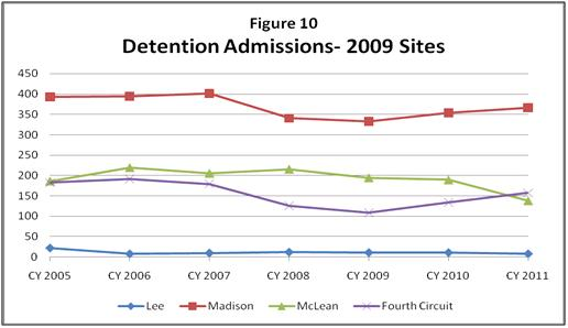 Figure 10: Detention Admissions - 2009 Sites