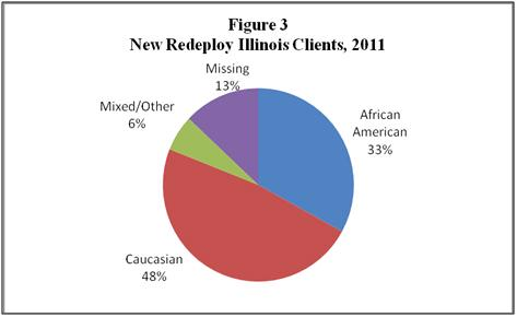 Figure 3 New Redeply Illinois Clients, 2011