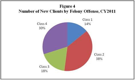 Figure 4 Number of New Clients by Felony Offense, CY2011