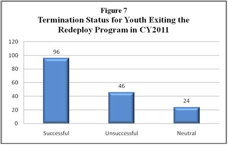 Figure 7 Termination Status for Youth Exiting the Redeploy Program in CY2011