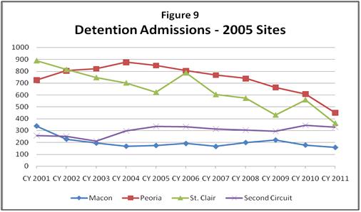 Figure 9: Detention Admissions - 2005 Sites
