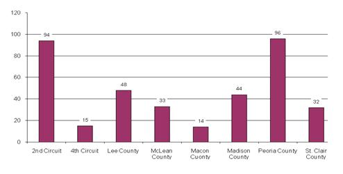 Figure 1: Clients (Youth) in the Redeploy Illinois Program, by Site, CY2011